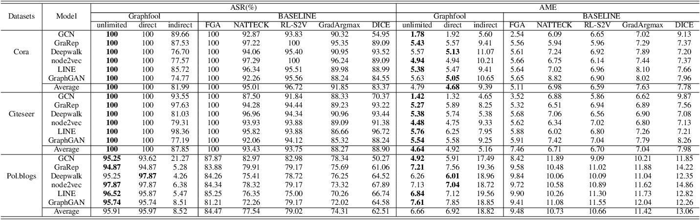 Figure 4 for Graphfool: Targeted Label Adversarial Attack on Graph Embedding