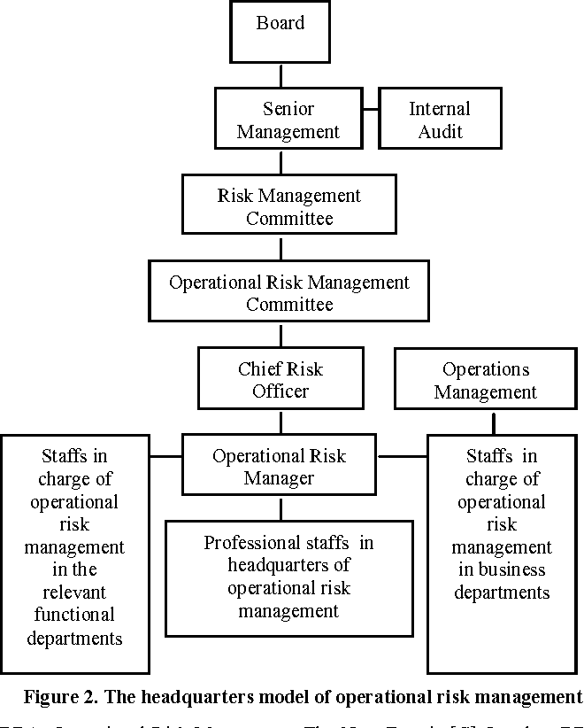 Figure 2 from Research on Operational Risk Management Framework for