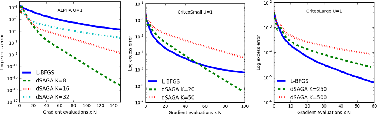 Figure 1 for Distributed SAGA: Maintaining linear convergence rate with limited communication