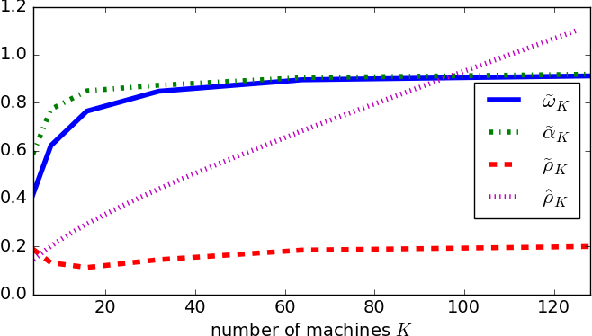 Figure 3 for Distributed SAGA: Maintaining linear convergence rate with limited communication