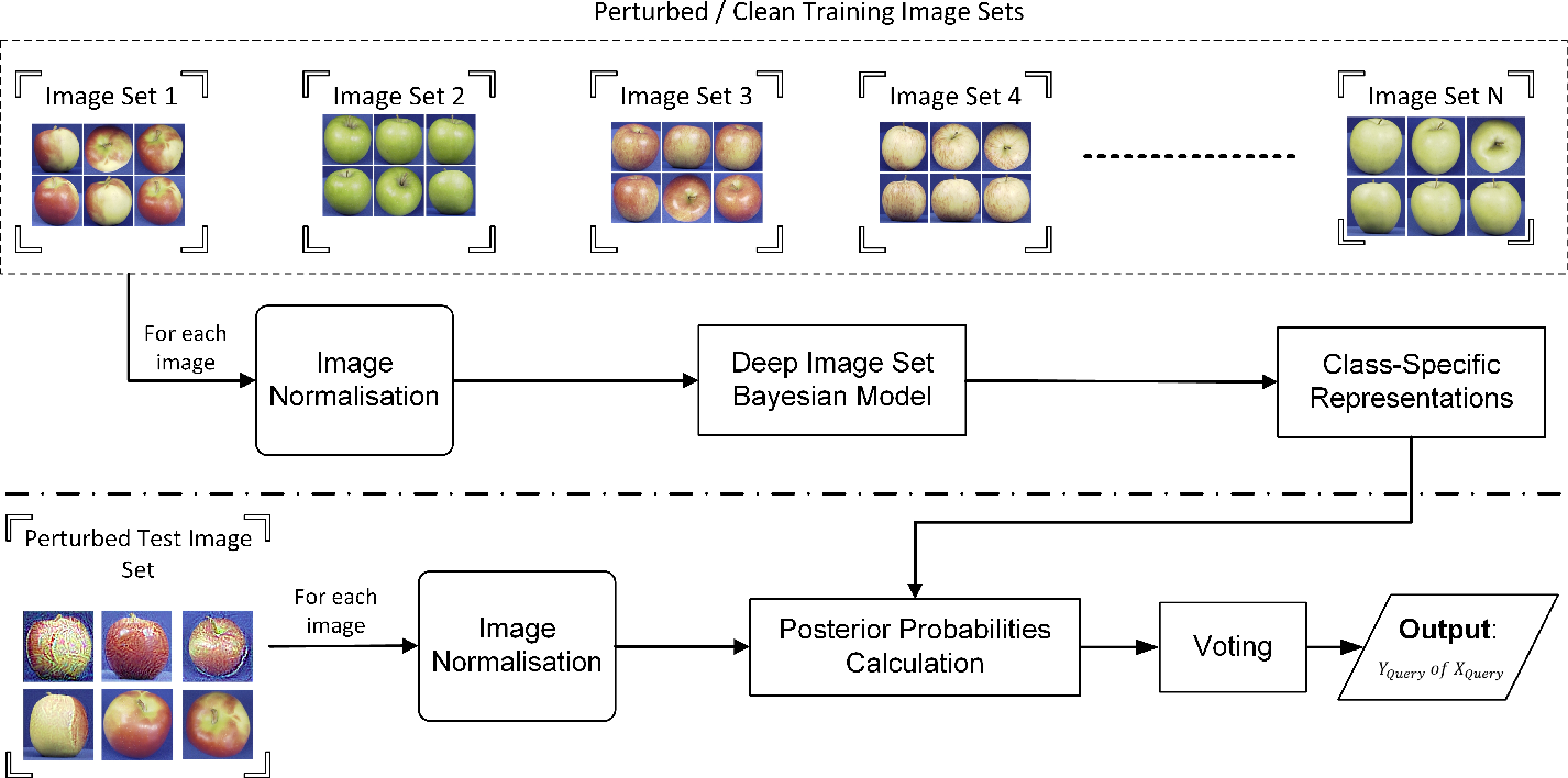 Figure 3 for Deep Bayesian Image Set Classification: A Defence Approach against Adversarial Attacks