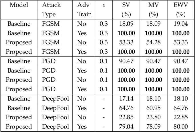 Figure 4 for Deep Bayesian Image Set Classification: A Defence Approach against Adversarial Attacks