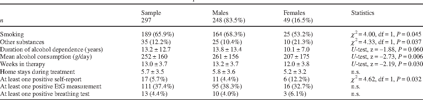 PDF] Ethyl glucuronide (EtG): better than breathalyser or self