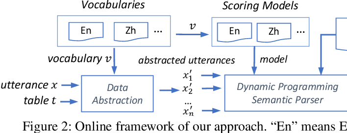 Figure 3 for A Hybrid Semantic Parsing Approach for Tabular Data Analysis