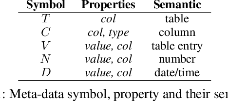 Figure 2 for A Hybrid Semantic Parsing Approach for Tabular Data Analysis