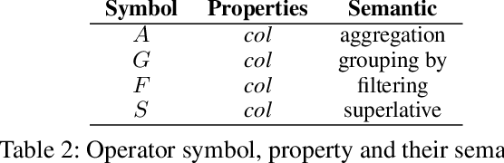 Figure 4 for A Hybrid Semantic Parsing Approach for Tabular Data Analysis
