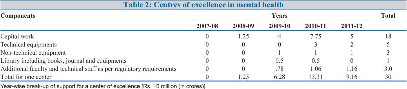 National mental health programme: Manpower development scheme of