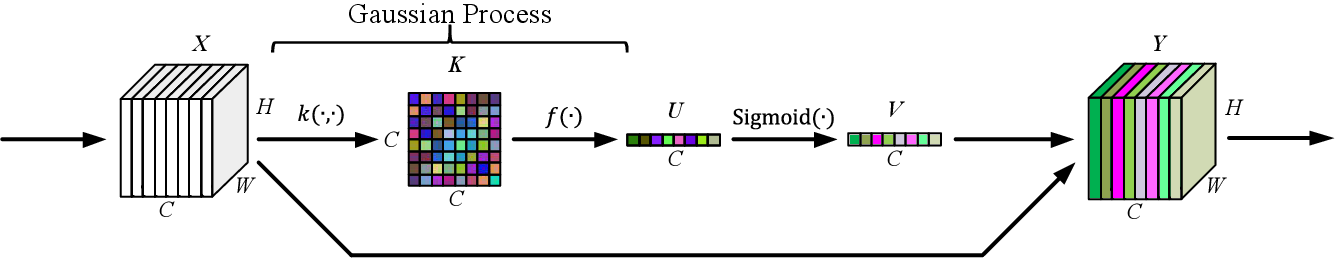 Figure 1 for Channel Attention with Embedding Gaussian Process: A Probabilistic Methodology