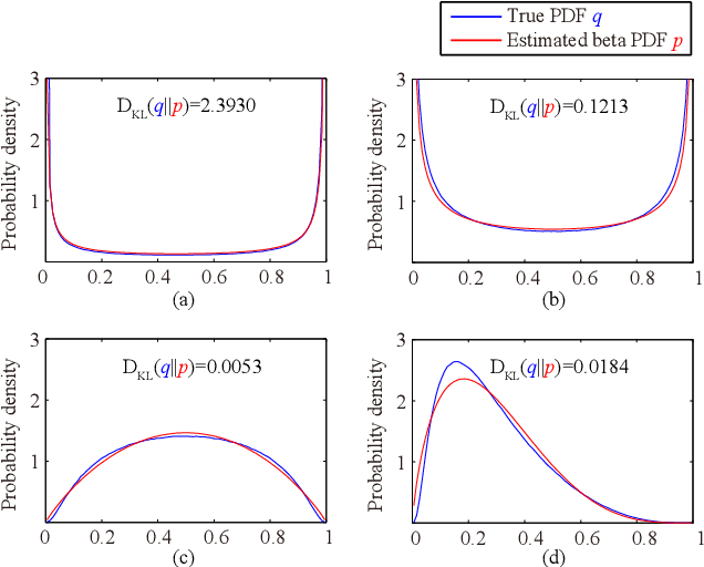 Figure 3 for Channel Attention with Embedding Gaussian Process: A Probabilistic Methodology