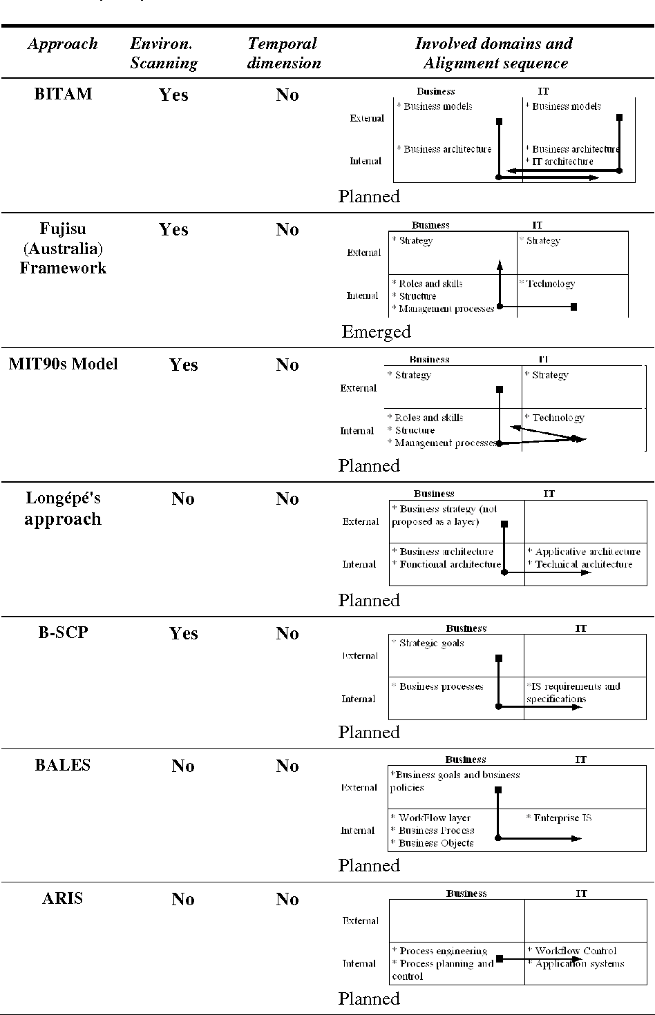 Table 2. Analysis Synthesis