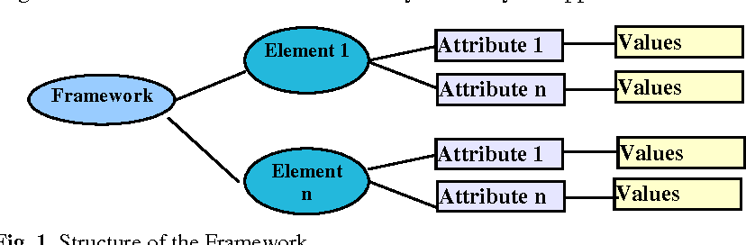 Fig. 1. Structure of the Framework.