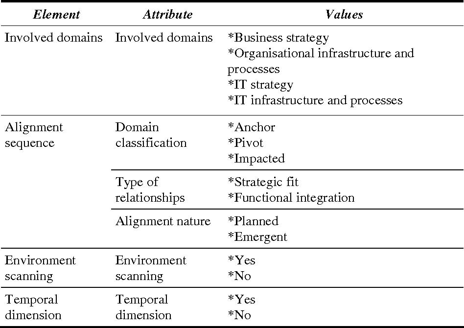 Table 1. Framework Overview.