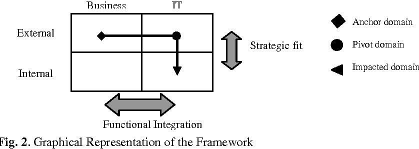 Fig. 2. Graphical Representation of the Framework