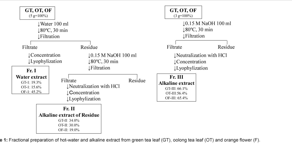 Efficient Utilization of Plant Resources by Alkaline