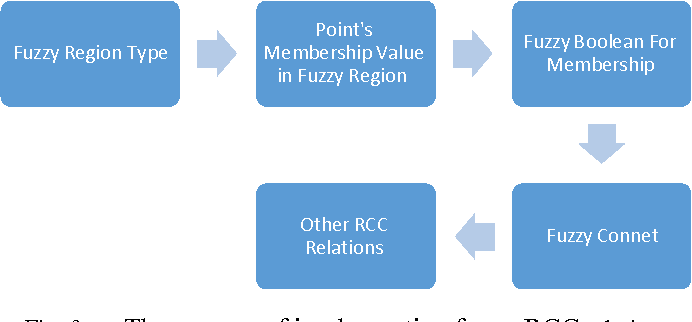 Figure 1 for Spatial database implementation of fuzzy region connection calculus for analysing the relationship of diseases