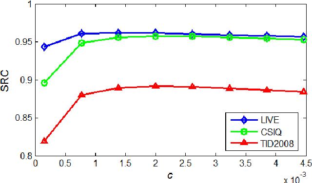 Figure 4 for Gradient Magnitude Similarity Deviation: A Highly Efficient Perceptual Image Quality Index