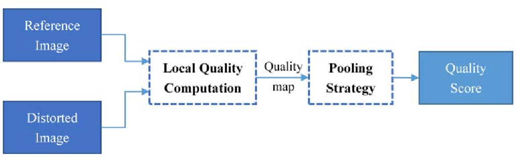 Figure 1 for Gradient Magnitude Similarity Deviation: A Highly Efficient Perceptual Image Quality Index