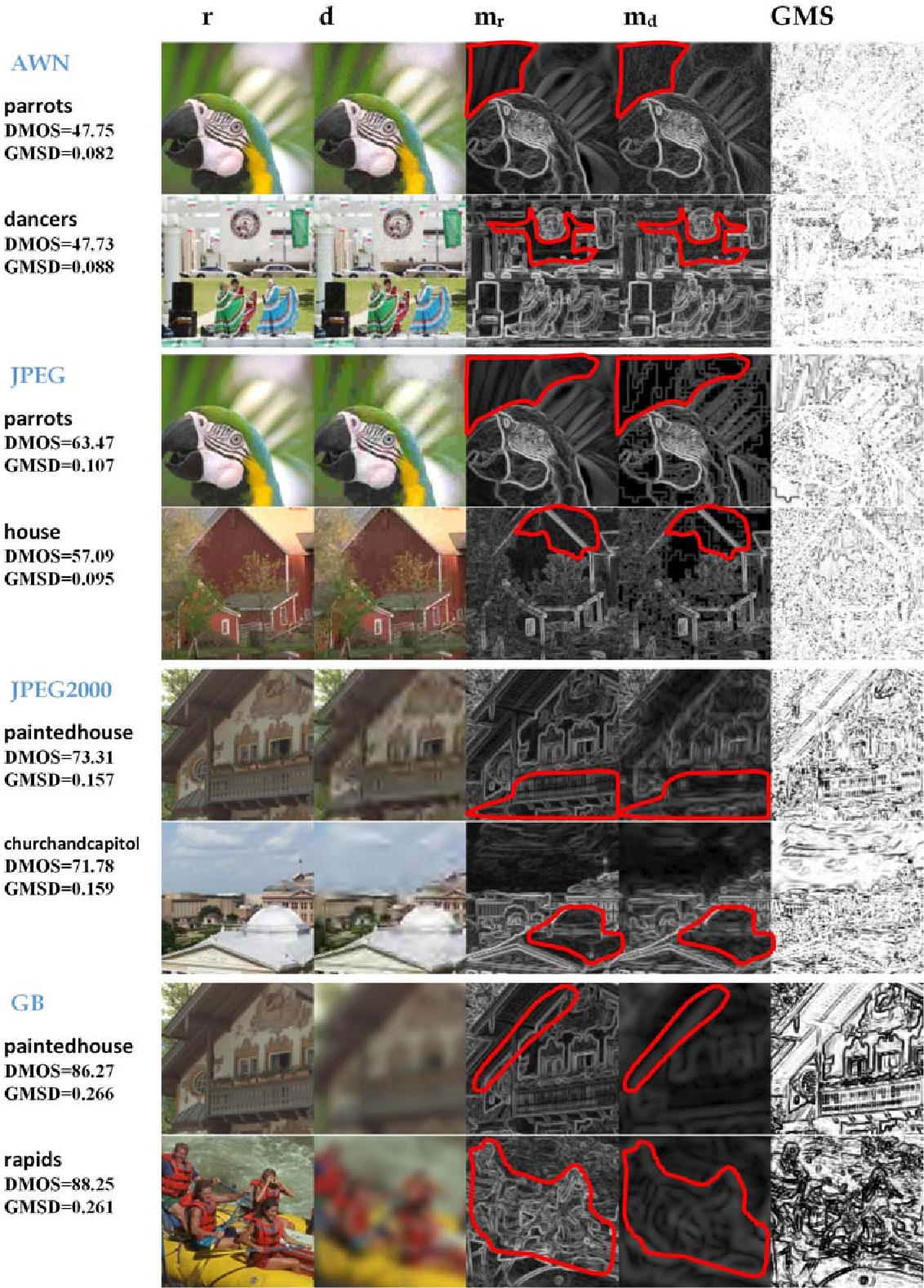 Figure 2 for Gradient Magnitude Similarity Deviation: A Highly Efficient Perceptual Image Quality Index