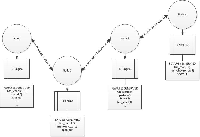 Figure 1 for Consensus-Based Modelling using Distributed Feature Construction
