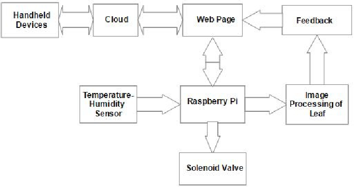 IoT based smart irrigation system and nutrient detection with