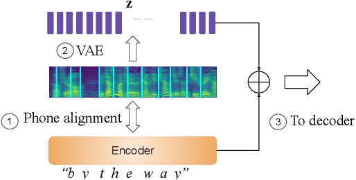 Figure 1 for Generating diverse and natural text-to-speech samples using a quantized fine-grained VAE and auto-regressive prosody prior