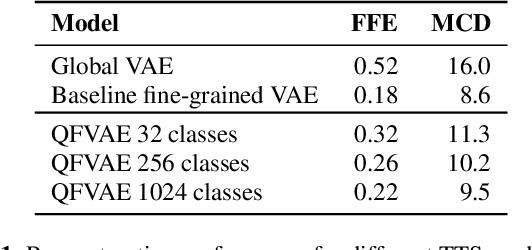 Figure 2 for Generating diverse and natural text-to-speech samples using a quantized fine-grained VAE and auto-regressive prosody prior