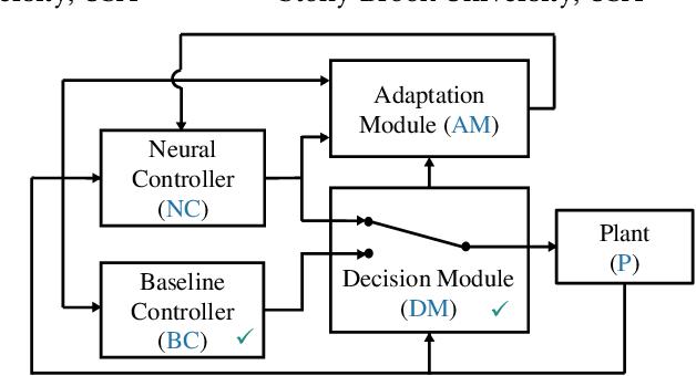 Figure 1 for Neural Simplex Architecture