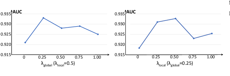 Figure 4 for Proxy-bridged Image Reconstruction Network for Anomaly Detection in Medical Images