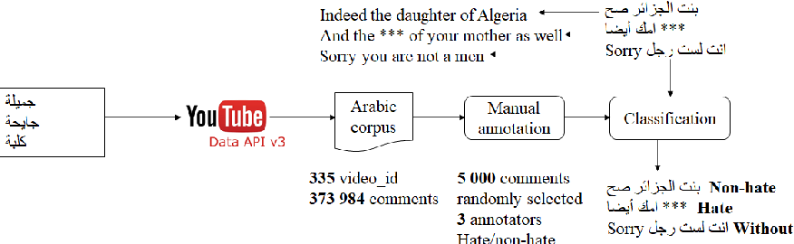 Figure 1 for Sexism detection: The first corpus in Algerian dialect with a code-switching in Arabic/ French and English