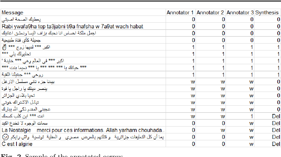 Figure 3 for Sexism detection: The first corpus in Algerian dialect with a code-switching in Arabic/ French and English