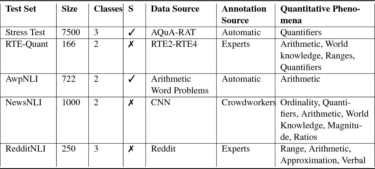 Figure 3 for EQUATE: A Benchmark Evaluation Framework for Quantitative Reasoning in Natural Language Inference