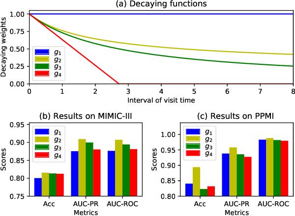 Figure 3 for Time-Guided High-Order Attention Model of Longitudinal Heterogeneous Healthcare Data