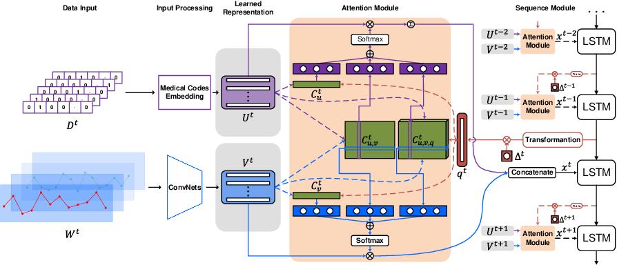 Figure 1 for Time-Guided High-Order Attention Model of Longitudinal Heterogeneous Healthcare Data