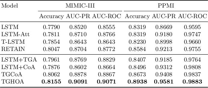 Figure 2 for Time-Guided High-Order Attention Model of Longitudinal Heterogeneous Healthcare Data
