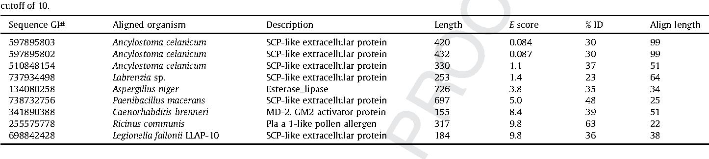 Evaluation of Bar, Barnase, and Barstar recombinant proteins