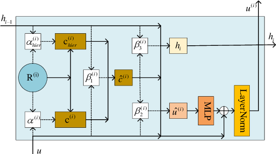 Figure 3 for Distantly Supervised Relation Extraction via Recursive Hierarchy-Interactive Attention and Entity-Order Perception