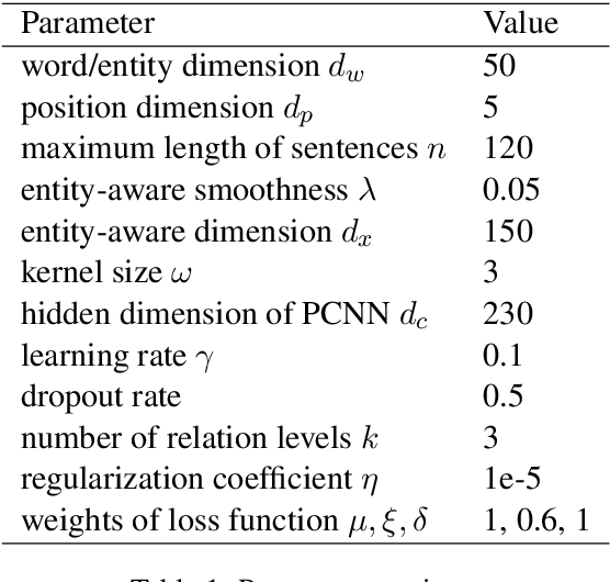 Figure 2 for Distantly Supervised Relation Extraction via Recursive Hierarchy-Interactive Attention and Entity-Order Perception