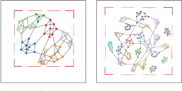 Figure 1 for Evaluating the Readability of Force Directed Graph Layouts: A Deep Learning Approach