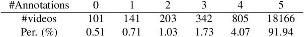 Figure 2 for Generic Event Boundary Detection: A Benchmark for Event Segmentation