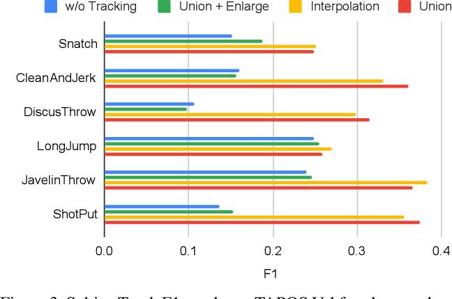 Figure 4 for Generic Event Boundary Detection: A Benchmark for Event Segmentation