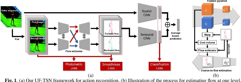 Figure 1 for Unsupervised Motion Representation Enhanced Network for Action Recognition