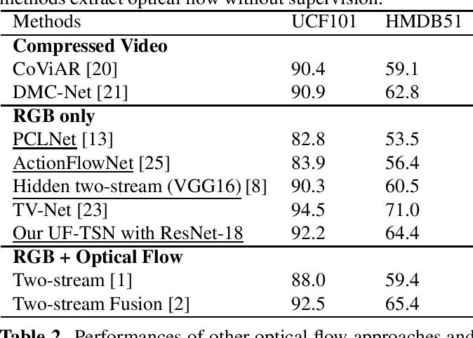 Figure 2 for Unsupervised Motion Representation Enhanced Network for Action Recognition