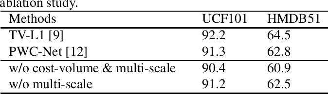 Figure 4 for Unsupervised Motion Representation Enhanced Network for Action Recognition