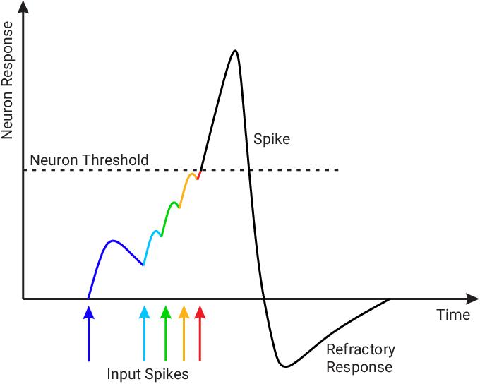 Figure 1 for SpikeMS: Deep Spiking Neural Network for Motion Segmentation