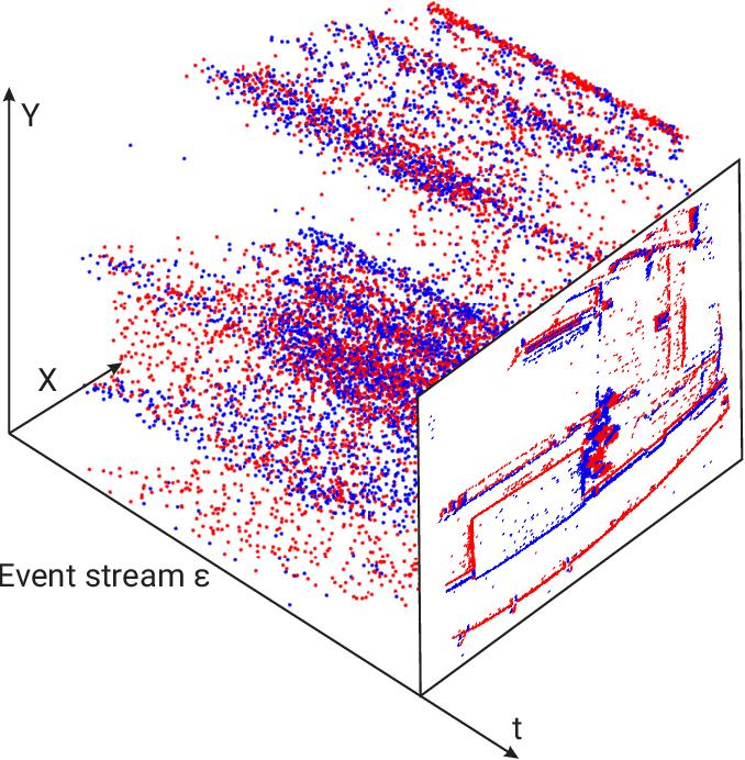 Figure 2 for SpikeMS: Deep Spiking Neural Network for Motion Segmentation