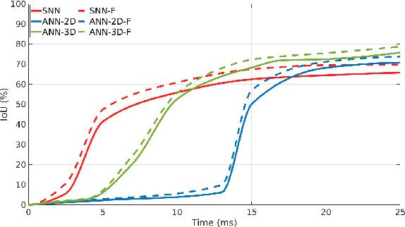 Figure 4 for SpikeMS: Deep Spiking Neural Network for Motion Segmentation