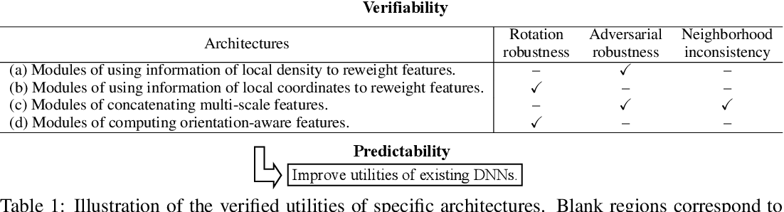 Figure 1 for Utility Analysis of Network Architectures for 3D Point Cloud Processing