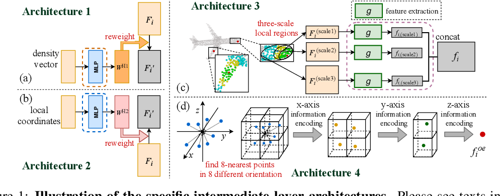 Figure 2 for Utility Analysis of Network Architectures for 3D Point Cloud Processing