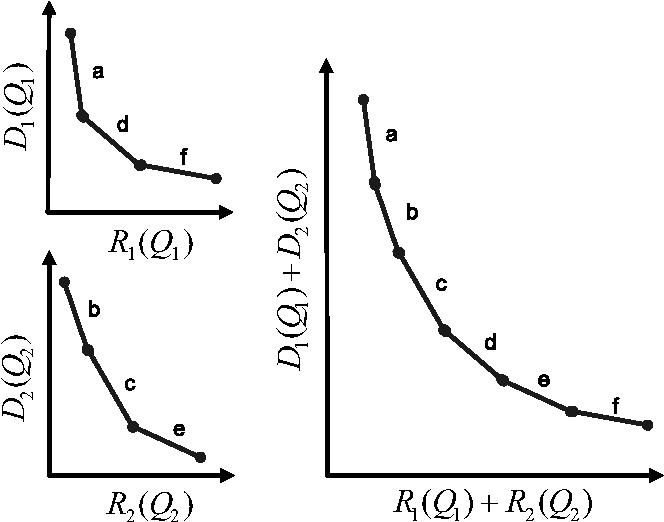 Figure 3. Macroblock versus frame-level D-R curve