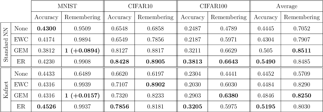 Figure 2 for Efficient Continual Learning in Neural Networks with Embedding Regularization